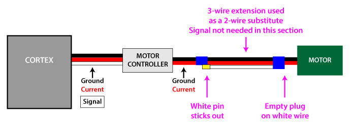 Modified extension wire diagram