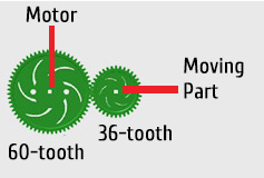 Gear Ratio, 3-to-5