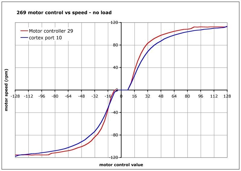 Motor controller speed curves